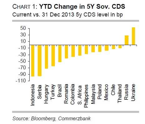 Emerging_Markets_CDS_Commerzbank