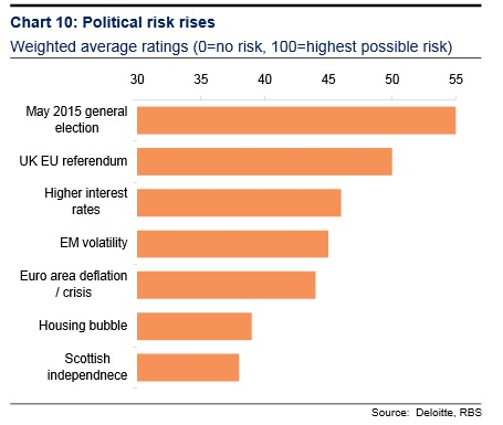 Political Risk Tops Worries