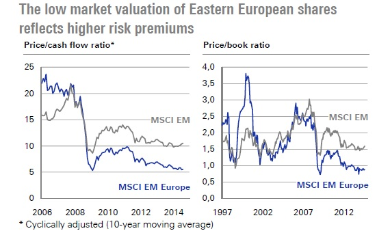 Emerging Europe equities valuations
