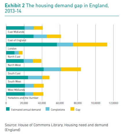 Housing crisis - demand gap data.