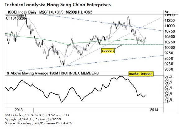 Chinese_Shares_Technical_Analysis