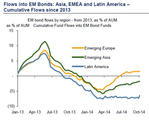 Emerging markets bonds flows
