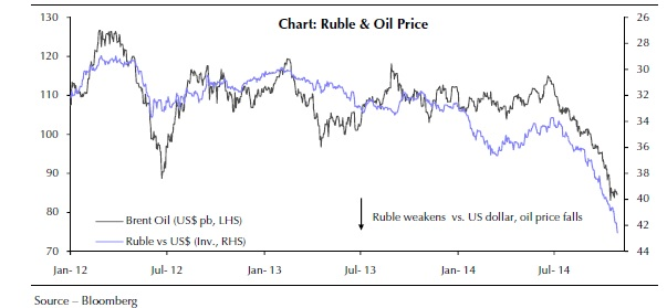 Russian Ruble and Oil Price