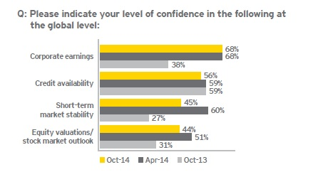 Executive Confidence Corporate Earnings EY