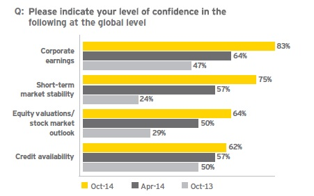 Executives confidence in the earnings outlook has surged. Source: EY