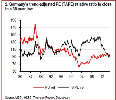 German equities are undervalued