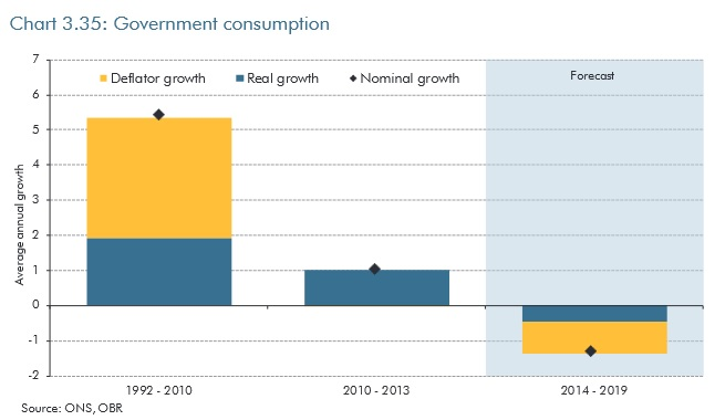 Government consumption to shrink.