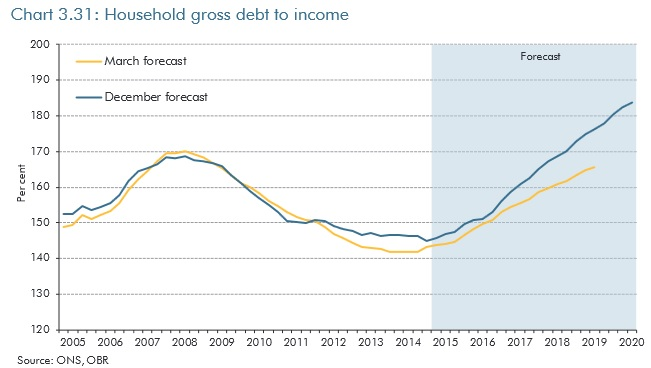 Household debt as a percentage of income