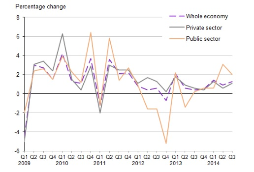 UK household debt and incomes