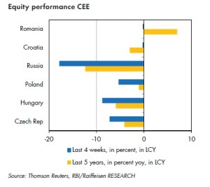 Equity performance Russia vs. emerging Europe