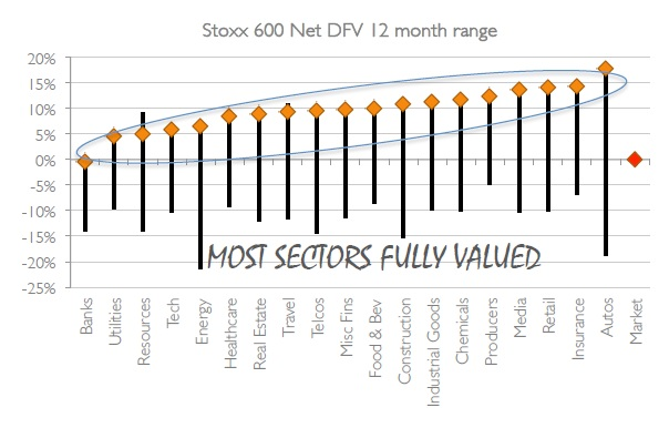 European equities fully valued