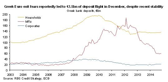 Greek capital flight
