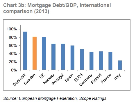 Mortgages to GDP.