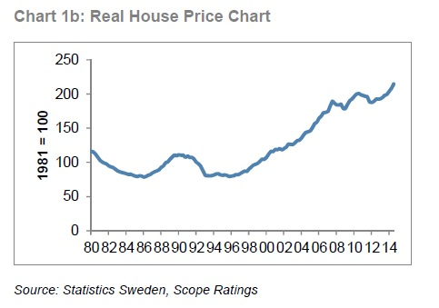 Swedish housing bubble