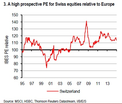 Swiss equities are expensive