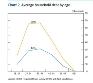 UK household debt and age groups
