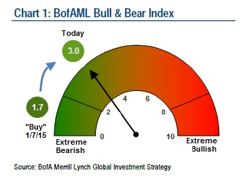 Bearish Bullish Sentimen BofA