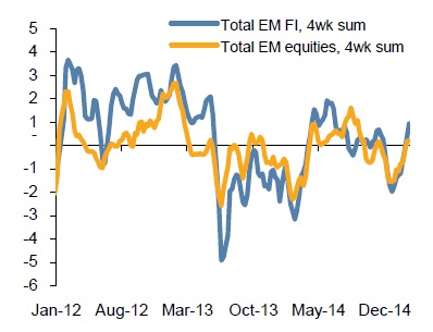 Emerging Market Debt and Equities Inflows