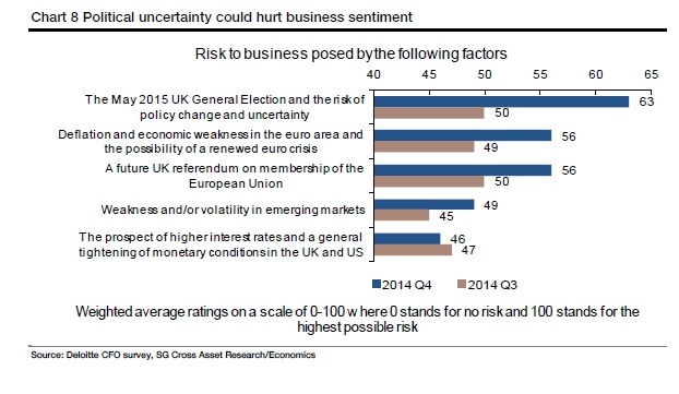 UK election worries businesses