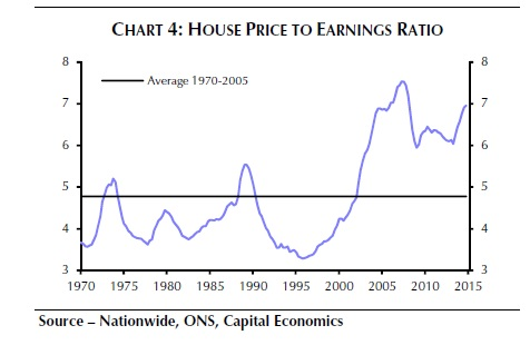 UK housing market and earnings