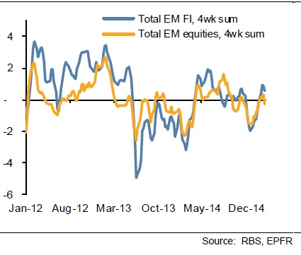 Emerging markets outflows