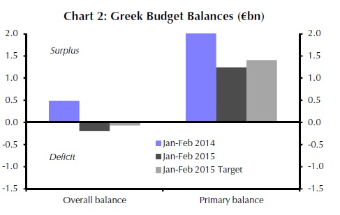 Greek budget has deteriorated