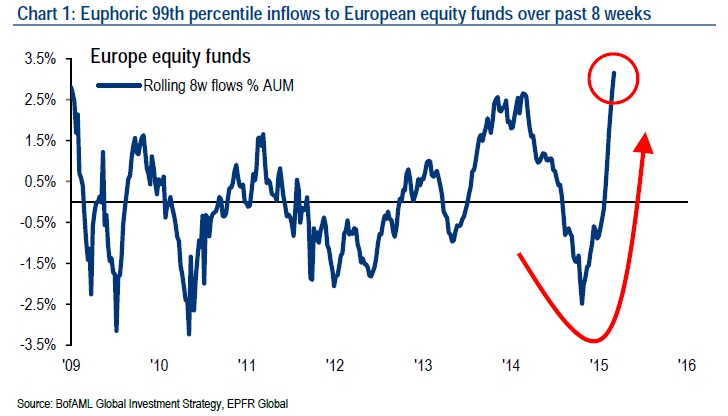 Inflows into European bonds and equities accelerate. Source: Bank of America Merrill Lynch.