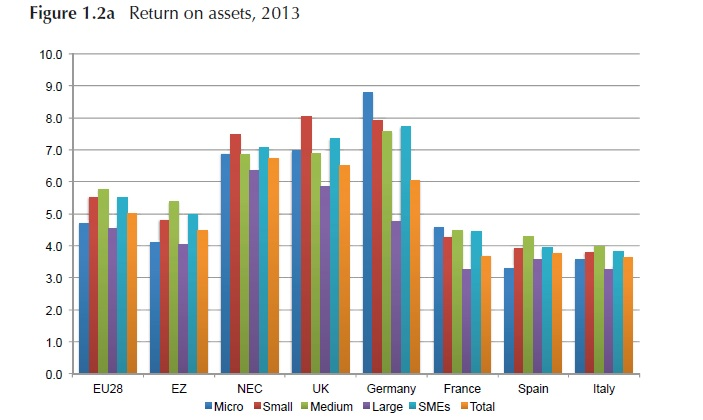 SMEs return on assets by country