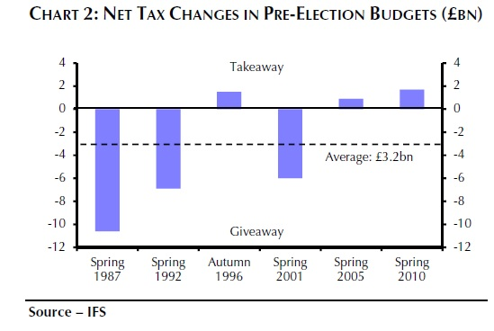 UK budget and elections