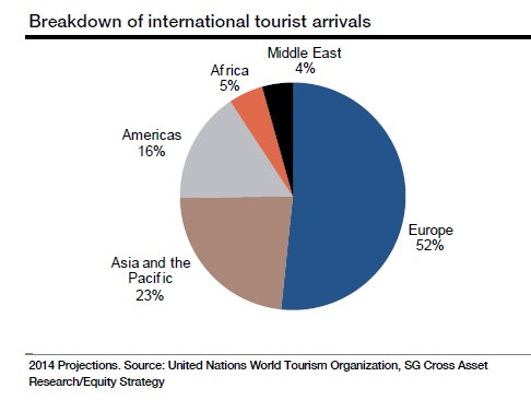European tourism likely to boom this year. Source: Societe Geberale