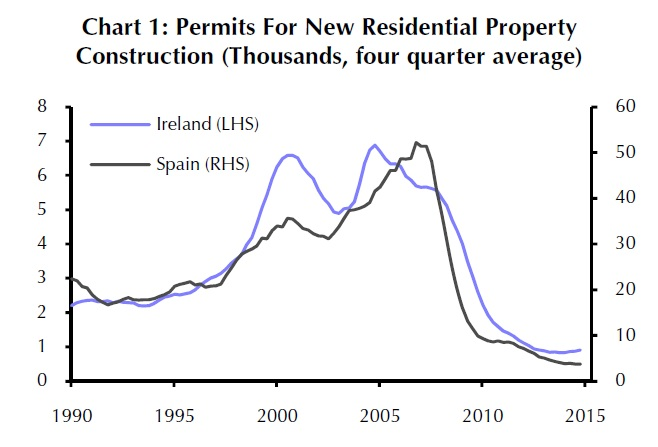 Housing bubble in Ireland and Spain? Not yet. Source: Capital Economics
