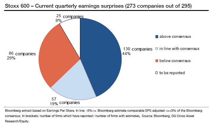European Companies Earnings
