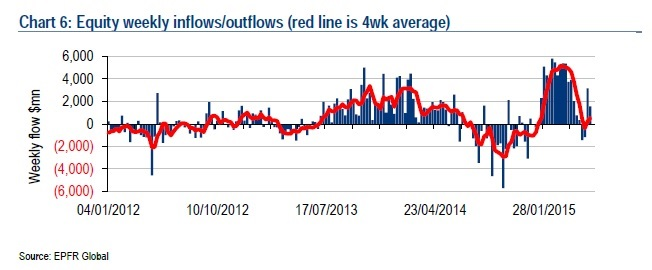 European Equities Inflows