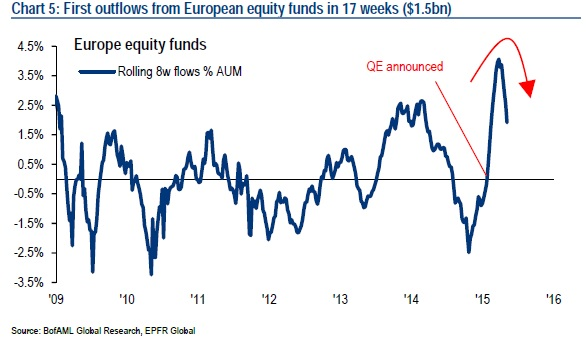 European Equities Outflows