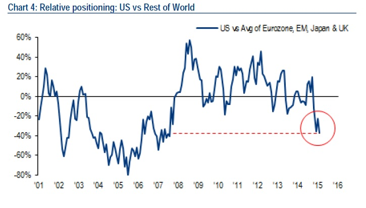 US Stocks at Extreme Positioning