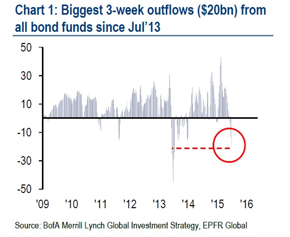Bonds Outflows