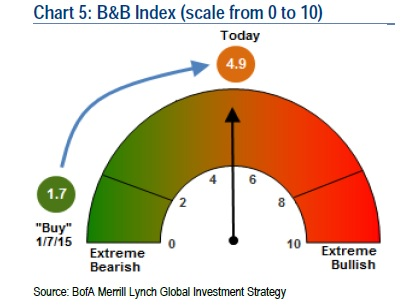 Bull Bear Index