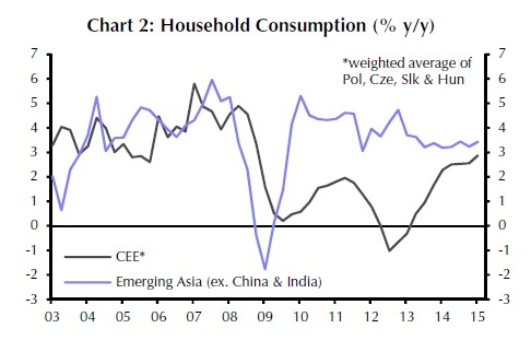 Consumption Up in Emerging Europe
