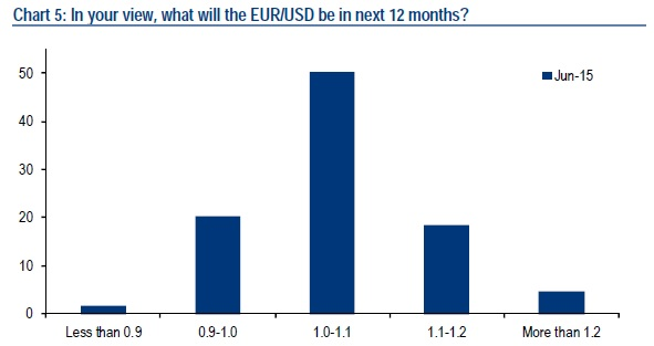 Euro Dollar Exchange Rate Survey
