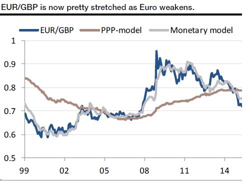 Pound Overvalued Vs The Euro