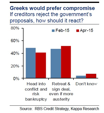 Greeks would prefer to stay in the eurozone even if it means austerity. Source: RBS