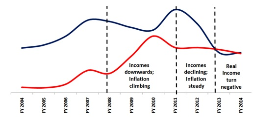 India Income and Prices
