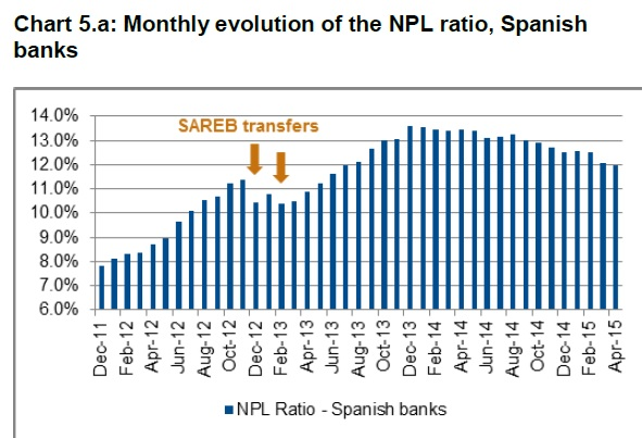 Spanish Banks Recover