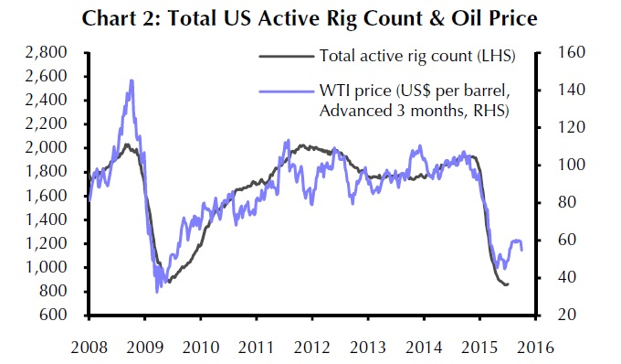 Oil Prices and US Rig Count