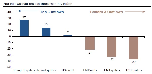 US equities have seen the biggest outflows. Source: Societe Generale