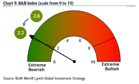 Extremely bearish signal is back. Source: Bank of America Merrill Lynch.