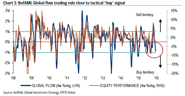 Global funds flows are close to triggering a 'buy' signal for stocks.