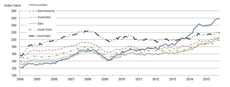 House price inflation has exceeded consumer price inflation. Source: ONS