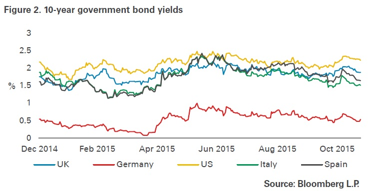 UK interest rates are below US ones but above eurozone rates. Source: Legal & General Investment Management.