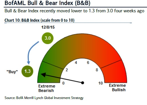 Sentiment is still extremely bearish. Source: Bank of America Merrill Lynch